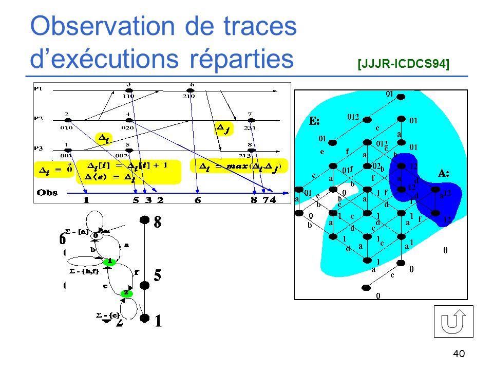 Observation de traces d'exécutions réparties [JJJR-ICDCS94]